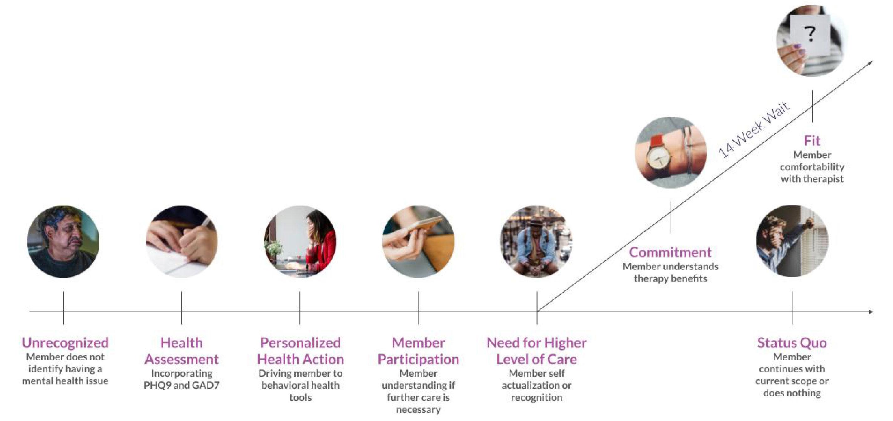 Behavioral Health Engagement - 4 Major Factors